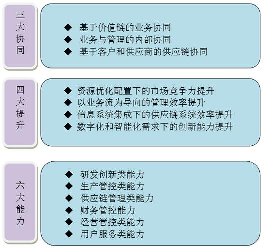 两化融合管理体系认证与咨询